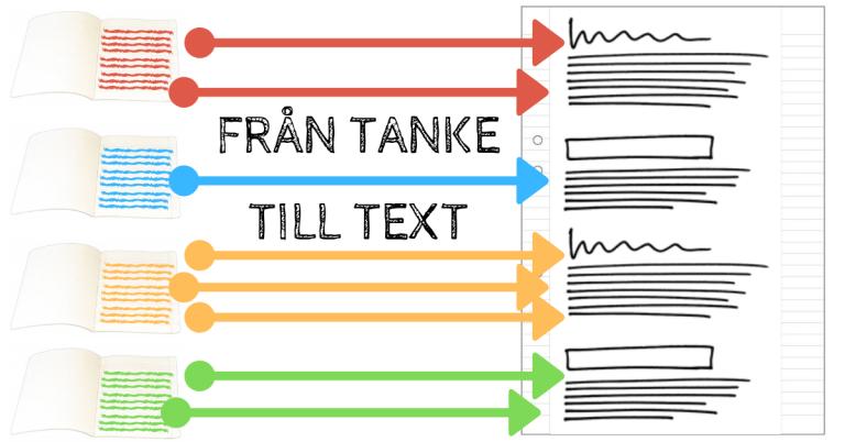 Från tanke till text - Skriva tankebok tidigt i skrivprocessen